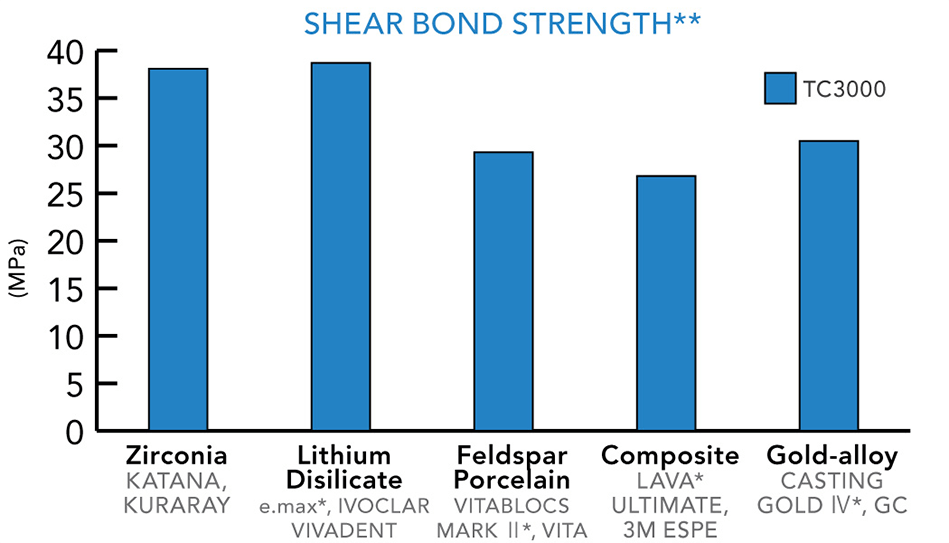 Shear Bond Strength Chart
